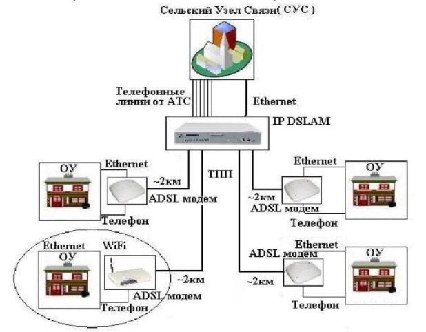 Корпус для монтажа в... Совместимость с CPE устройствами различных производителей.  Схема организации такого вида...